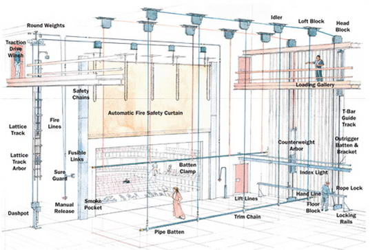 prod  sc 1 st  Major Theatre & Major Theatre   Stage Rigging and Pipe Grids Fire Curtains ... azcodes.com